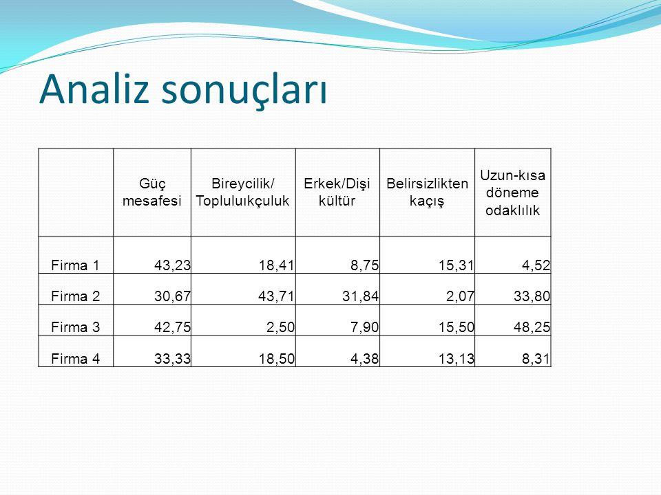Analiz sonuçları Güç mesafesi Bireycilik/ Topluluıkçuluk