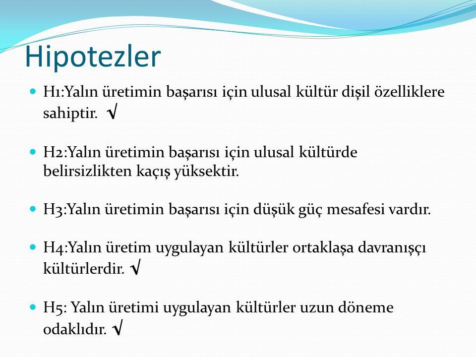 Hipotezler H1:Yalın üretimin başarısı için ulusal kültür dişil özelliklere sahiptir. √