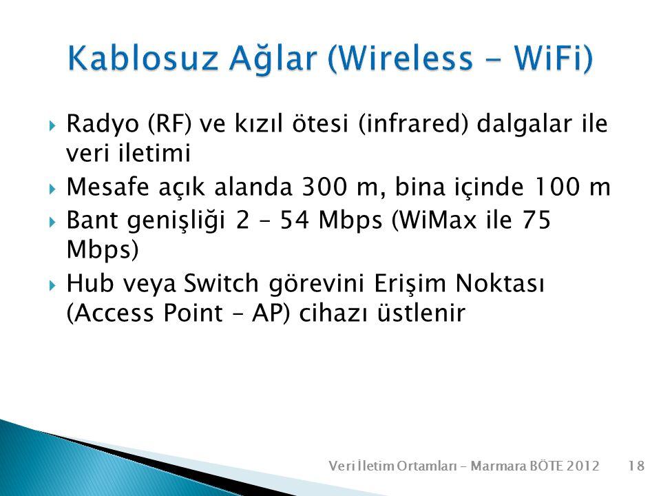 Kablosuz Ağlar (Wireless - WiFi)