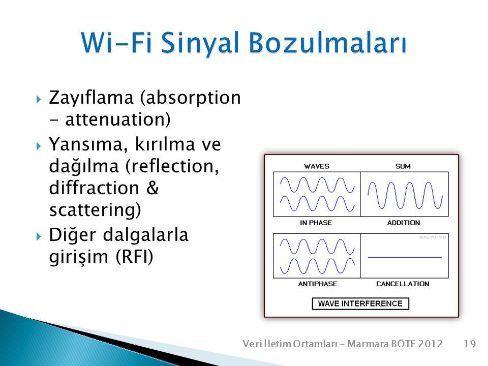 Wi-Fi Sinyal Bozulmaları