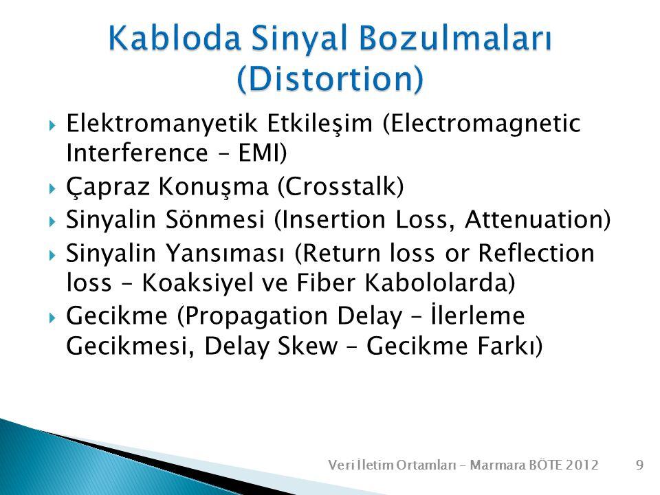 Kabloda Sinyal Bozulmaları (Distortion)