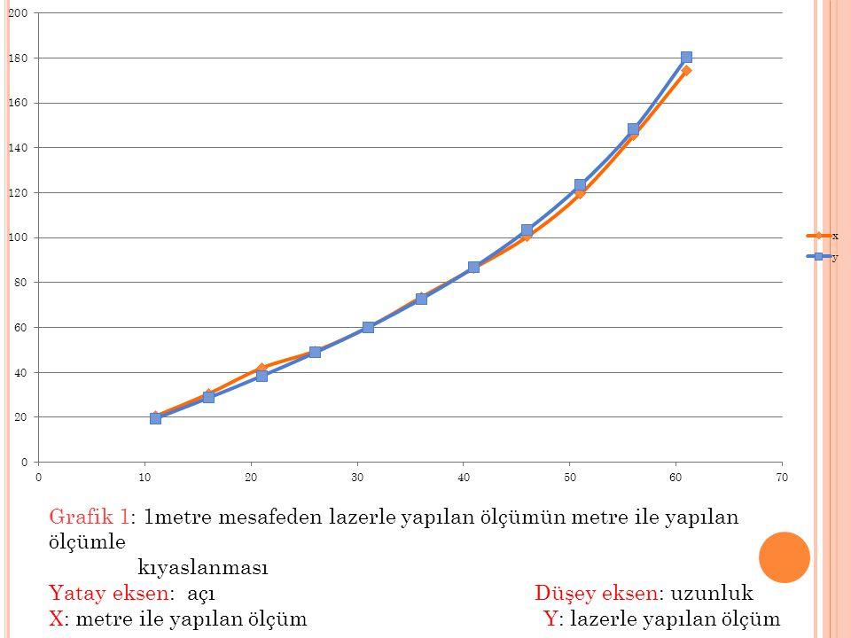 Grafik 1: 1metre mesafeden lazerle yapılan ölçümün metre ile yapılan ölçümle