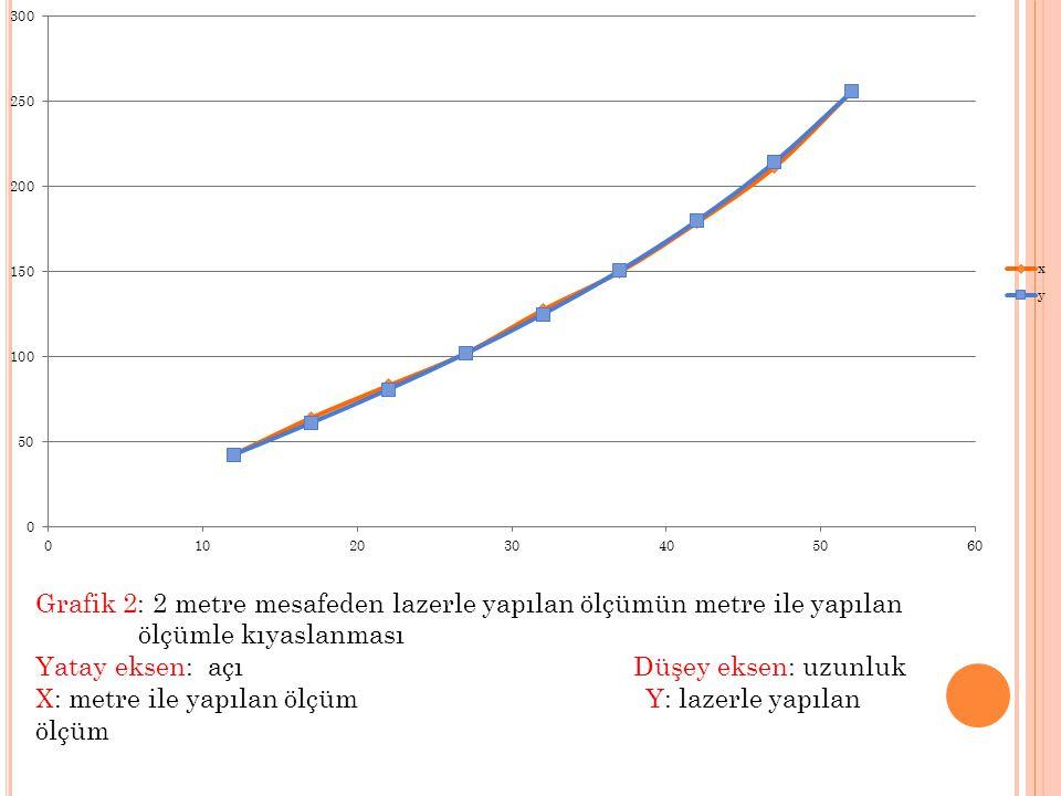 Grafik 2: 2 metre mesafeden lazerle yapılan ölçümün metre ile yapılan