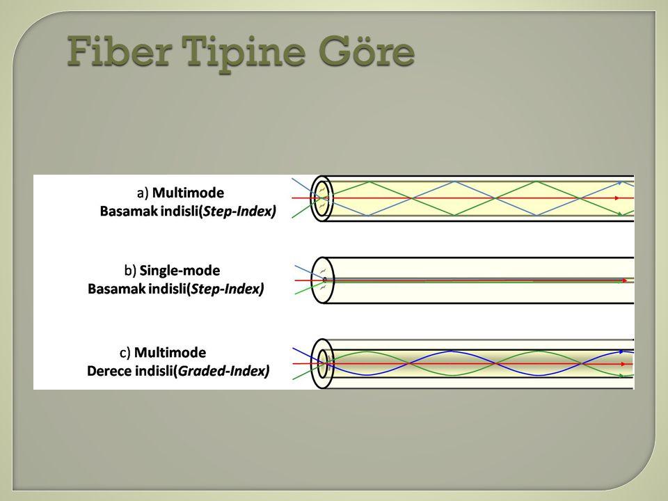 Fiber Tipine Göre