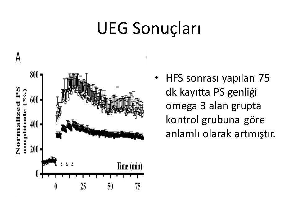 UEG Sonuçları HFS sonrası yapılan 75 dk kayıtta PS genliği omega 3 alan grupta kontrol grubuna göre anlamlı olarak artmıştır.