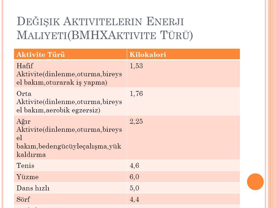 Değişik Aktivitelerin Enerji Maliyeti(BMHXAktivite Türü)