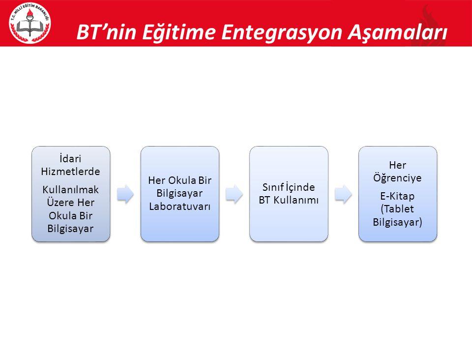 BT'nin Eğitime Entegrasyon Aşamaları