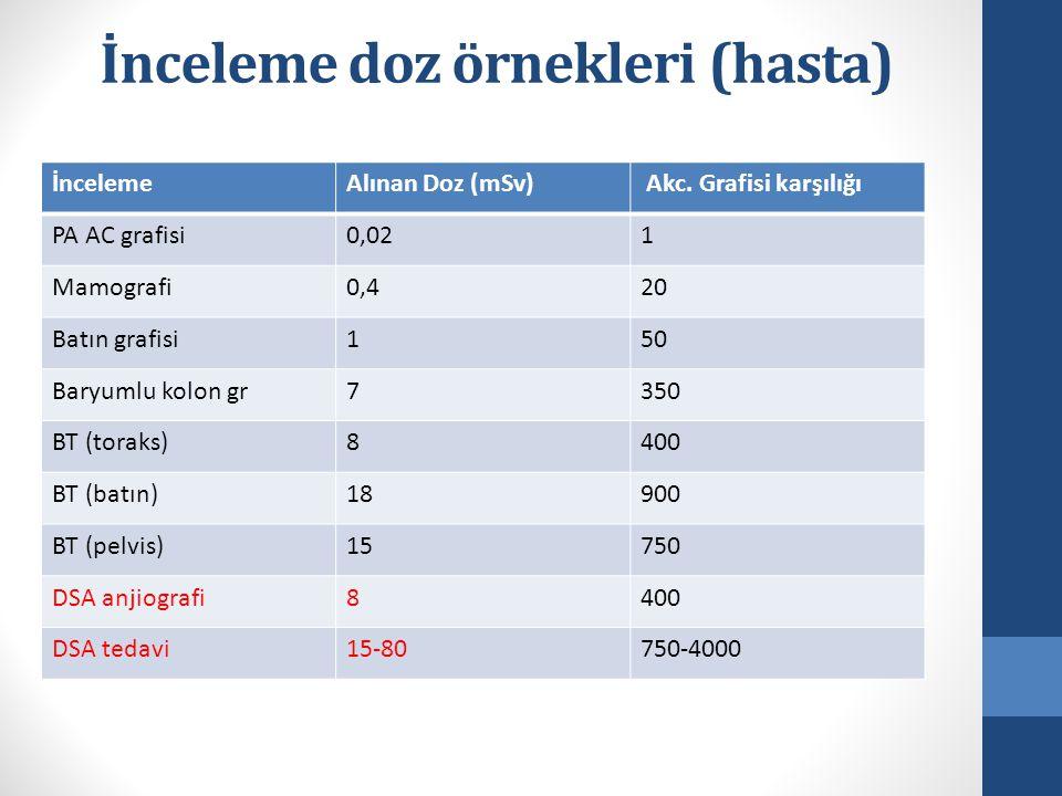 İnceleme doz örnekleri (hasta)