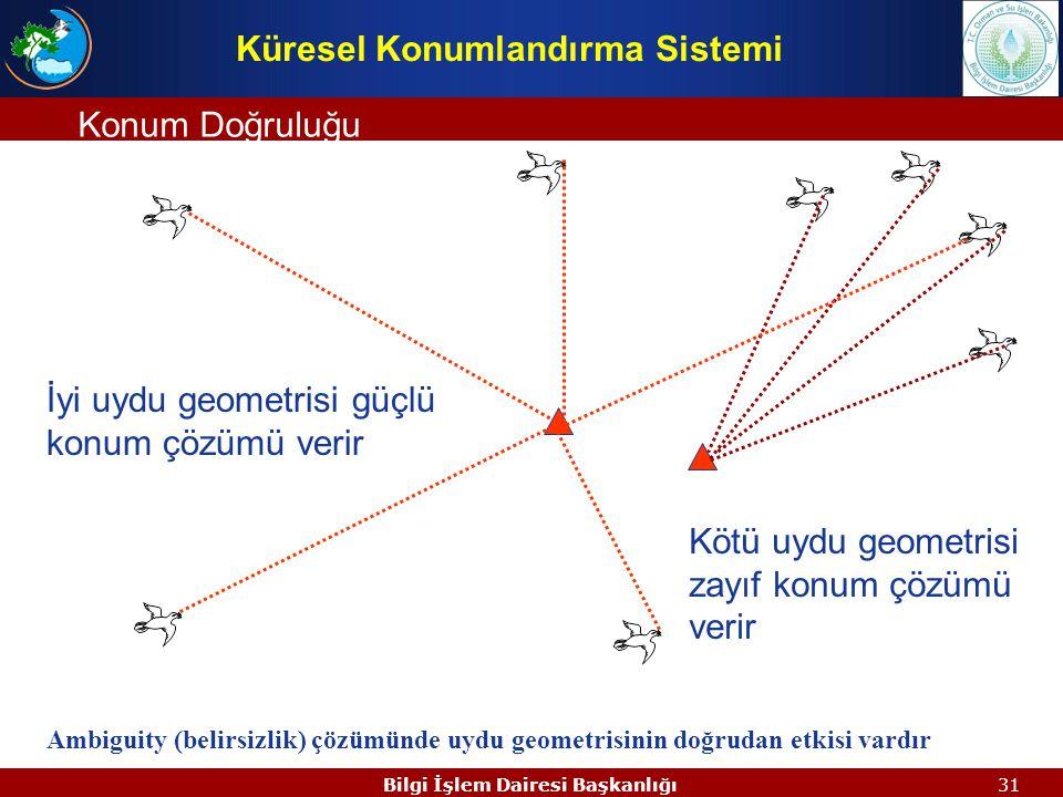 Küresel Konumlandırma Sistemi Bilgi İşlem Dairesi Başkanlığı