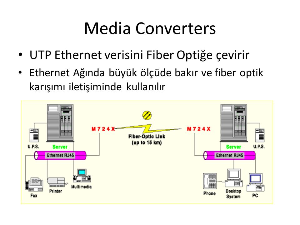 Media Converters UTP Ethernet verisini Fiber Optiğe çevirir