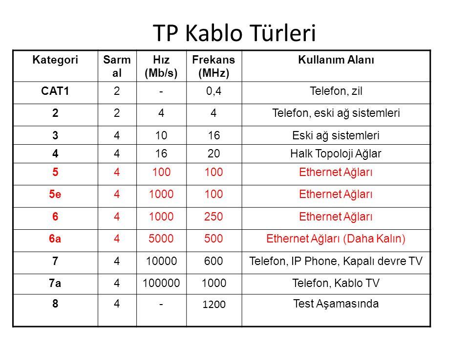 TP Kablo Türleri 1200 Kategori Sarmal Hız (Mb/s) Frekans (MHz)