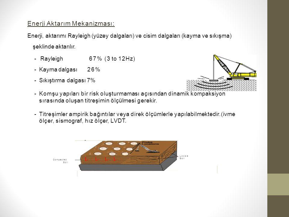 Enerji Aktarım Mekanizması: