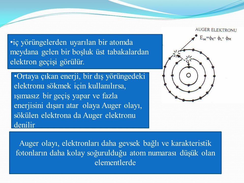 iç yörüngelerden uyarılan bir atomda meydana gelen bir boşluk üst tabakalardan elektron geçişi görülür.