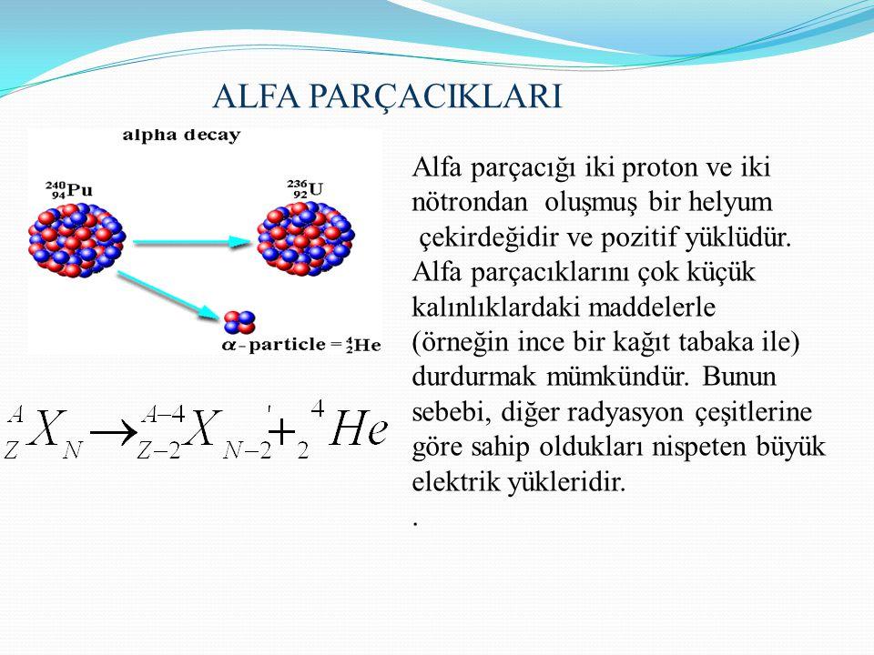 ALFA PARÇACIKLARI Alfa parçacığı iki proton ve iki nötrondan oluşmuş bir helyum. çekirdeğidir ve pozitif yüklüdür.
