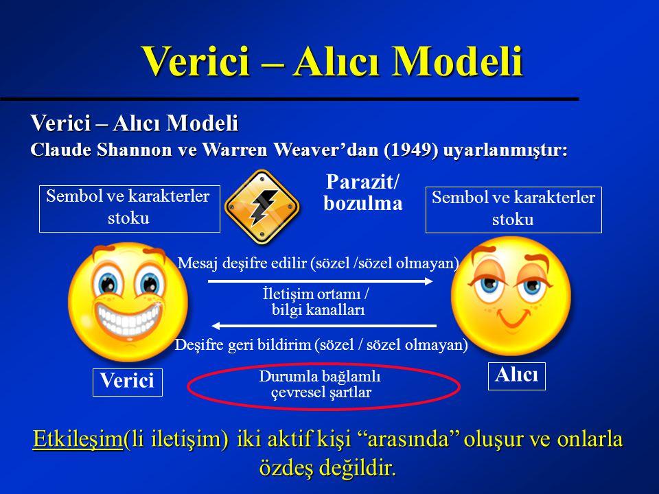 Verici – Alıcı Modeli Verici – Alıcı Modeli Claude Shannon ve Warren Weaver'dan (1949) uyarlanmıştır: