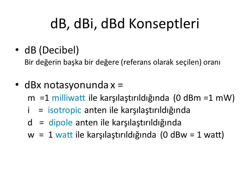 dB, dBi, dBd Konseptleri dB (Decibel) dBx notasyonunda x =