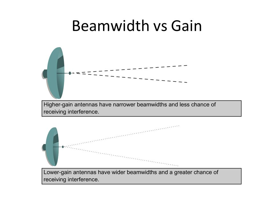 Beamwidth vs Gain