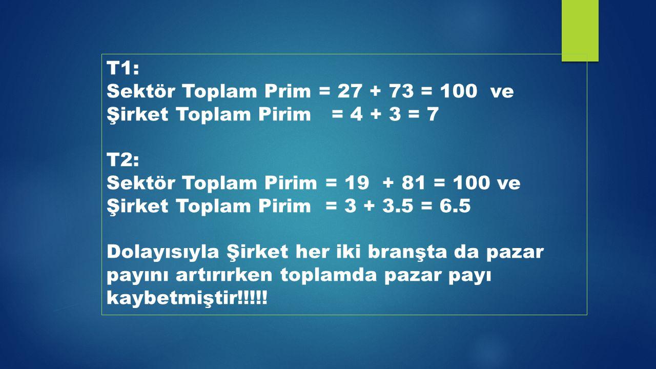 Sektör Toplam Prim = 27 + 73 = 100 ve Şirket Toplam Pirim = 4 + 3 = 7