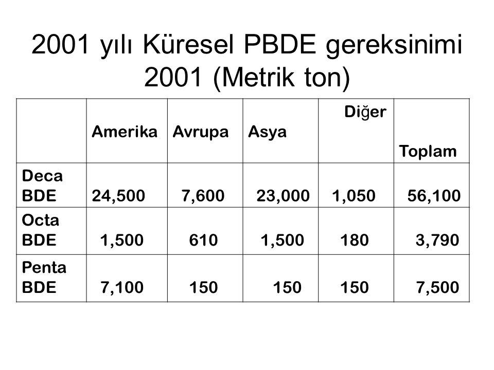 2001 yılı Küresel PBDE gereksinimi 2001 (Metrik ton)