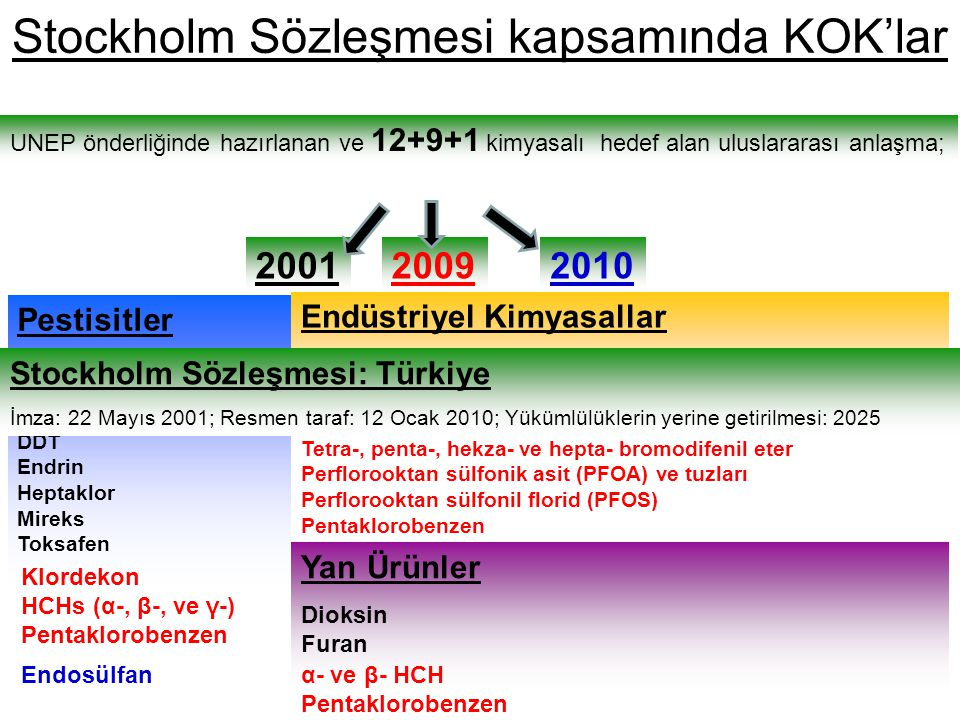 Stockholm Sözleşmesi kapsamında KOK'lar