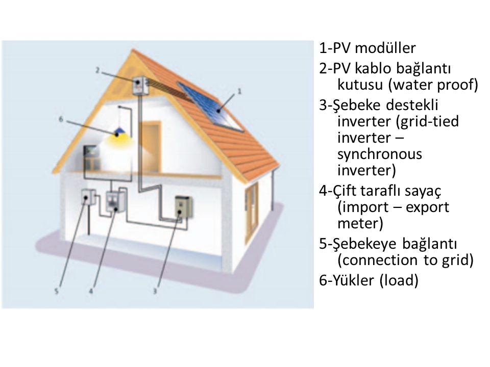 1-PV modüller 2-PV kablo bağlantı kutusu (water proof) 3-Şebeke destekli inverter (grid-tied inverter – synchronous inverter)