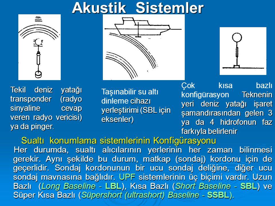 Akustik Sistemler Sualtı konumlama sistemlerinin Konfigürasyonu