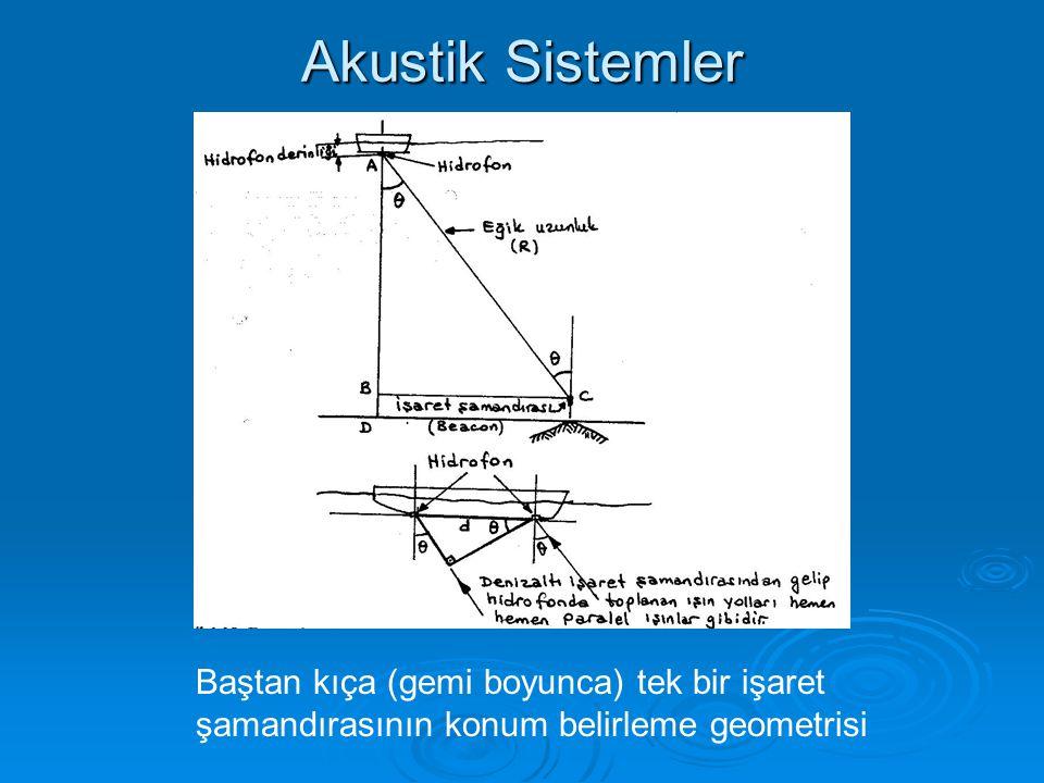 Akustik Sistemler Baştan kıça (gemi boyunca) tek bir işaret şamandırasının konum belirleme geometrisi.