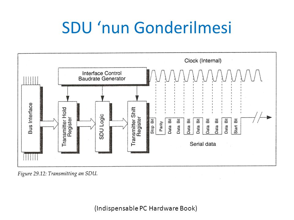 SDU 'nun Gonderilmesi (Indispensable PC Hardware Book)