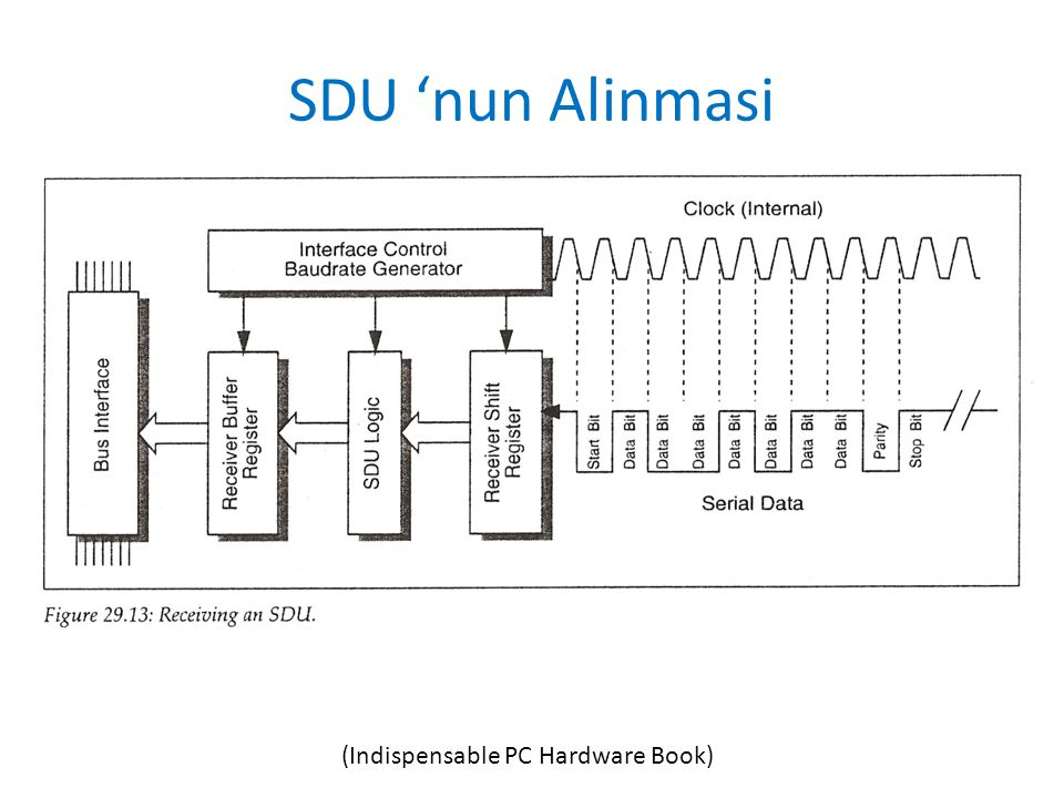 SDU 'nun Alinmasi (Indispensable PC Hardware Book)