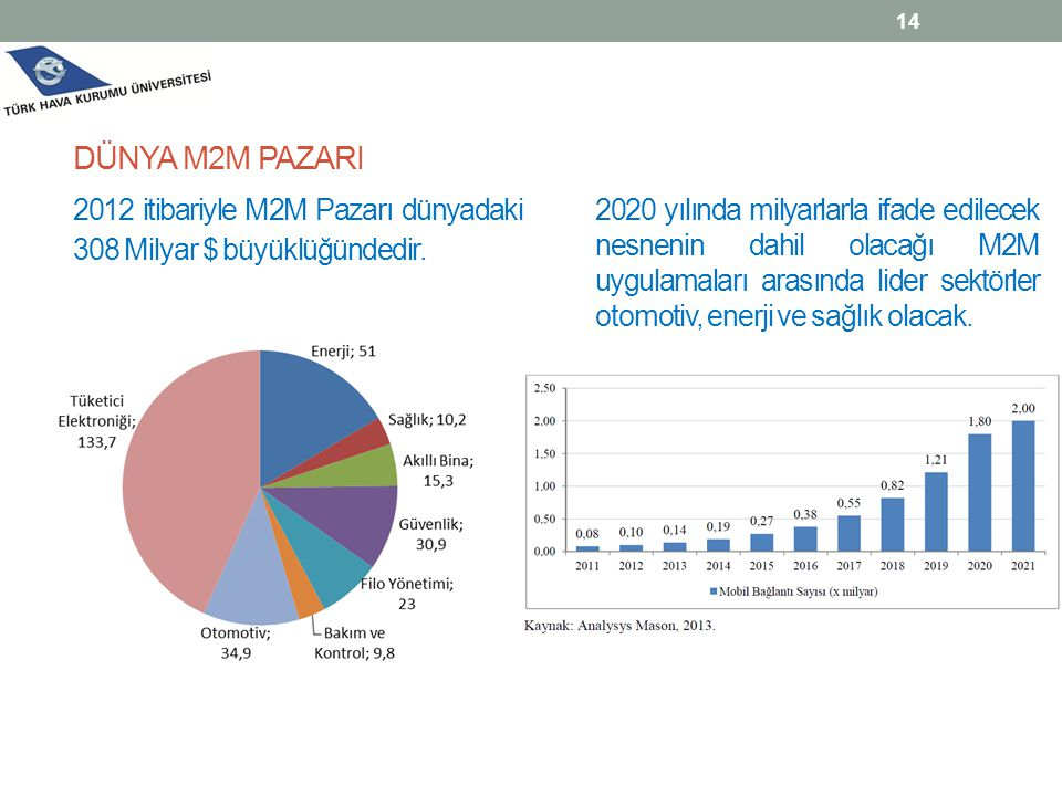 DÜNYA M2M PAZARI 2012 itibariyle M2M Pazarı dünyadaki 308 Milyar $ büyüklüğündedir.