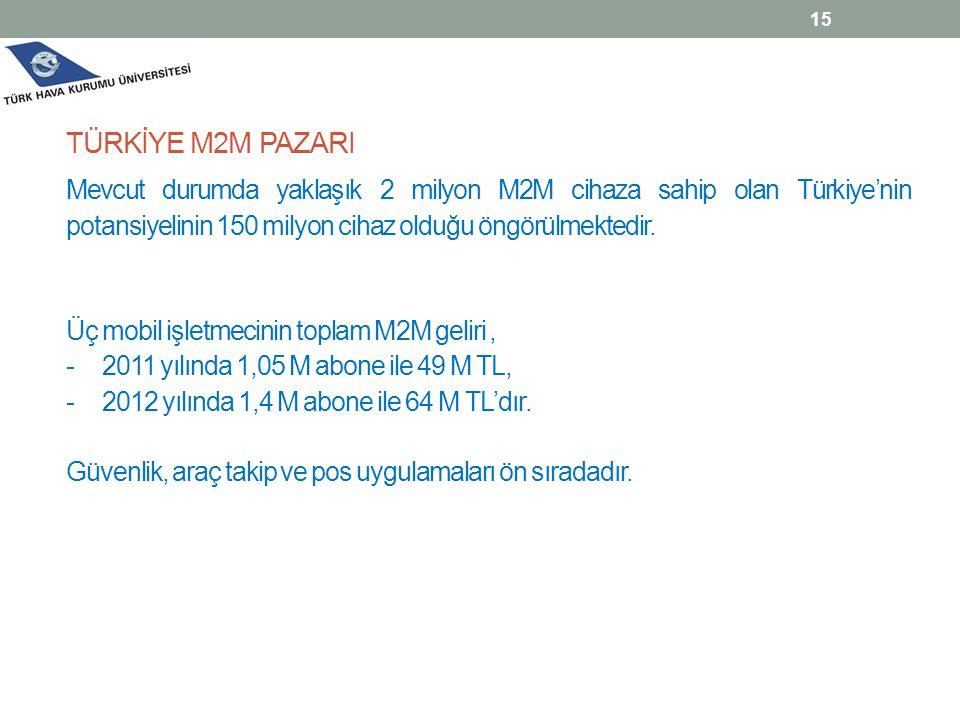 TÜRKİYE M2M PAZARI Mevcut durumda yaklaşık 2 milyon M2M cihaza sahip olan Türkiye'nin potansiyelinin 150 milyon cihaz olduğu öngörülmektedir.