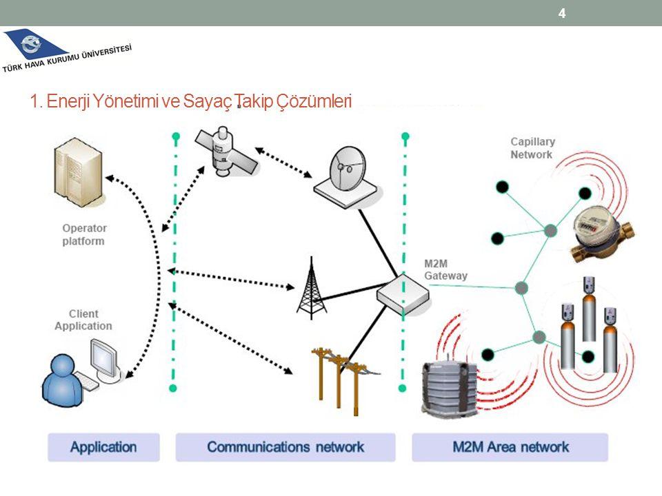 1. Enerji Yönetimi ve Sayaç Takip Çözümleri