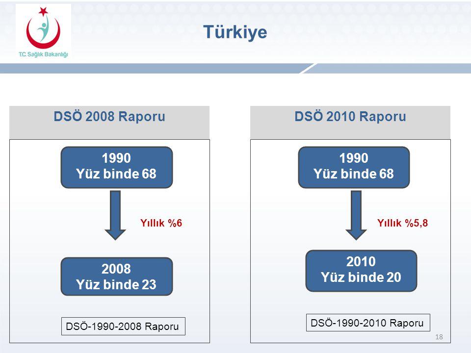 Türkiye DSÖ 2008 Raporu DSÖ 2010 Raporu 1990 Yüz binde 68 1990