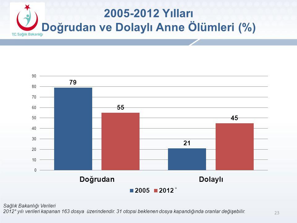 2005-2012 Yılları Doğrudan ve Dolaylı Anne Ölümleri (%)