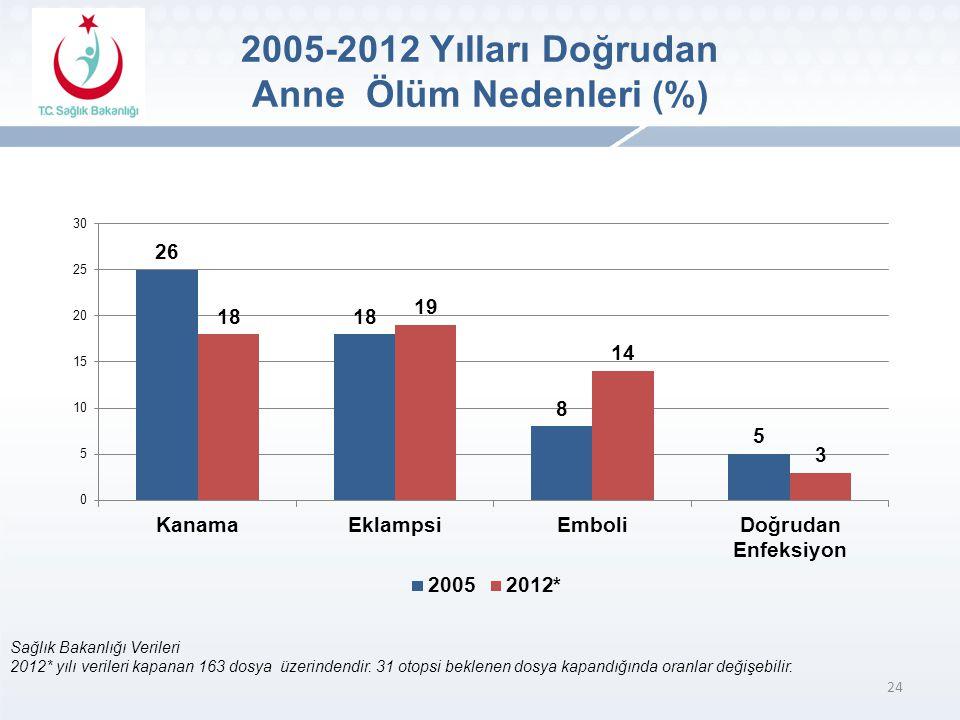 2005-2012 Yılları Doğrudan Anne Ölüm Nedenleri (%)