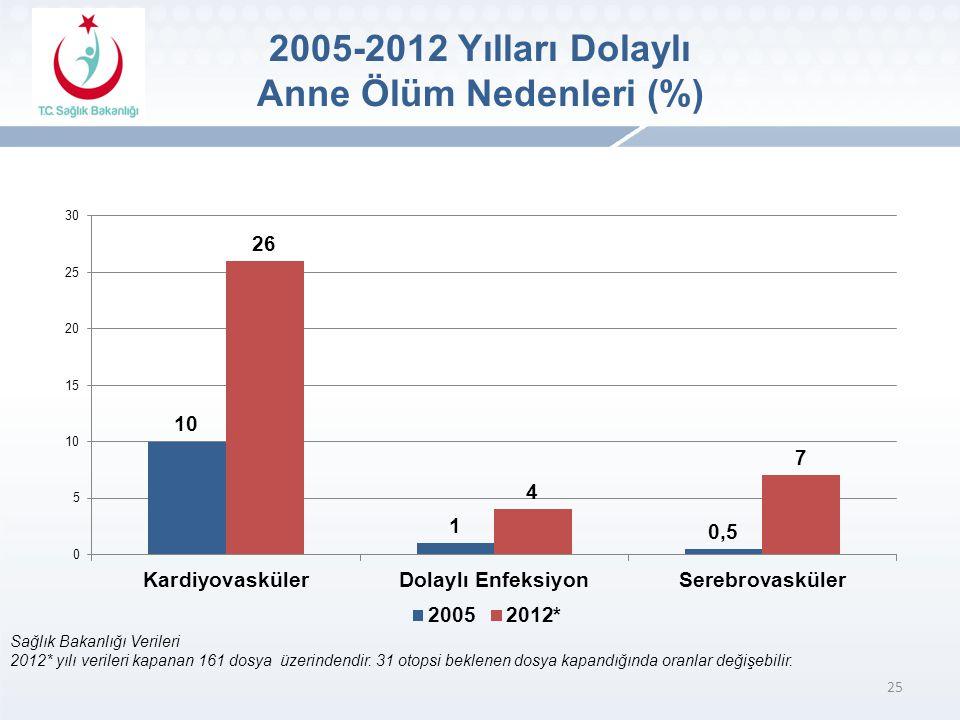 2005-2012 Yılları Dolaylı Anne Ölüm Nedenleri (%)