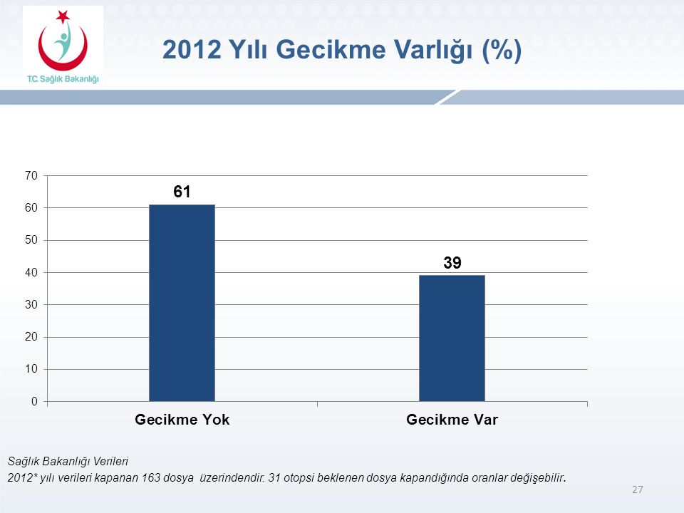 2012 Yılı Gecikme Varlığı (%)
