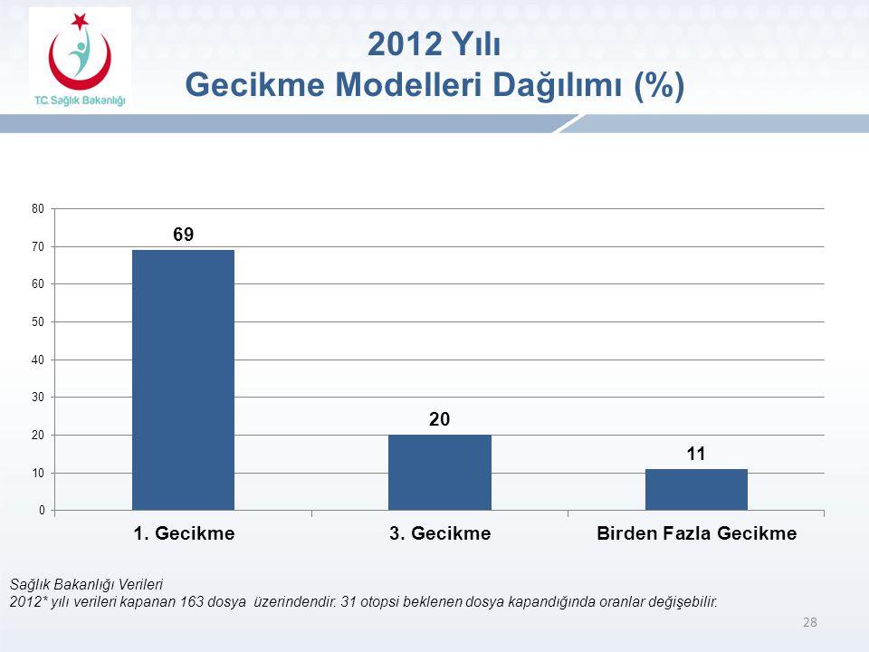 2012 Yılı Gecikme Modelleri Dağılımı (%)
