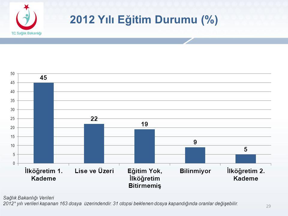 2012 Yılı Eğitim Durumu (%) Sağlık Bakanlığı Verileri