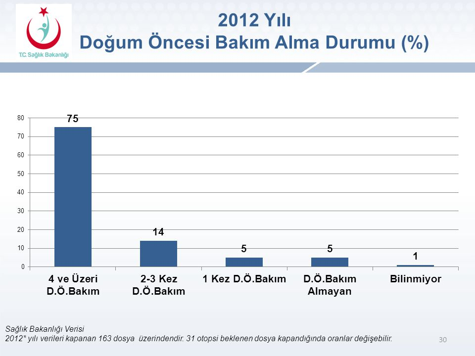 Doğum Öncesi Bakım Alma Durumu (%)