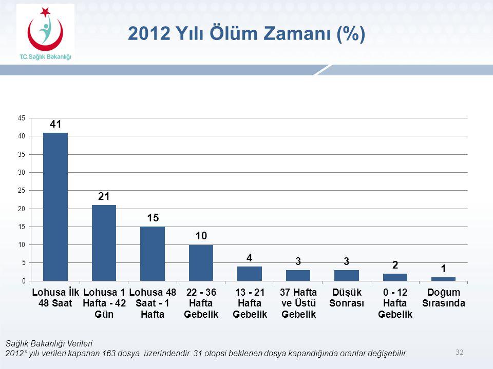 2012 Yılı Ölüm Zamanı (%) Sağlık Bakanlığı Verileri