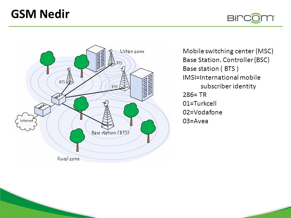 GSM Nedir Mobile switching center (MSC) Base Station. Controller (BSC)