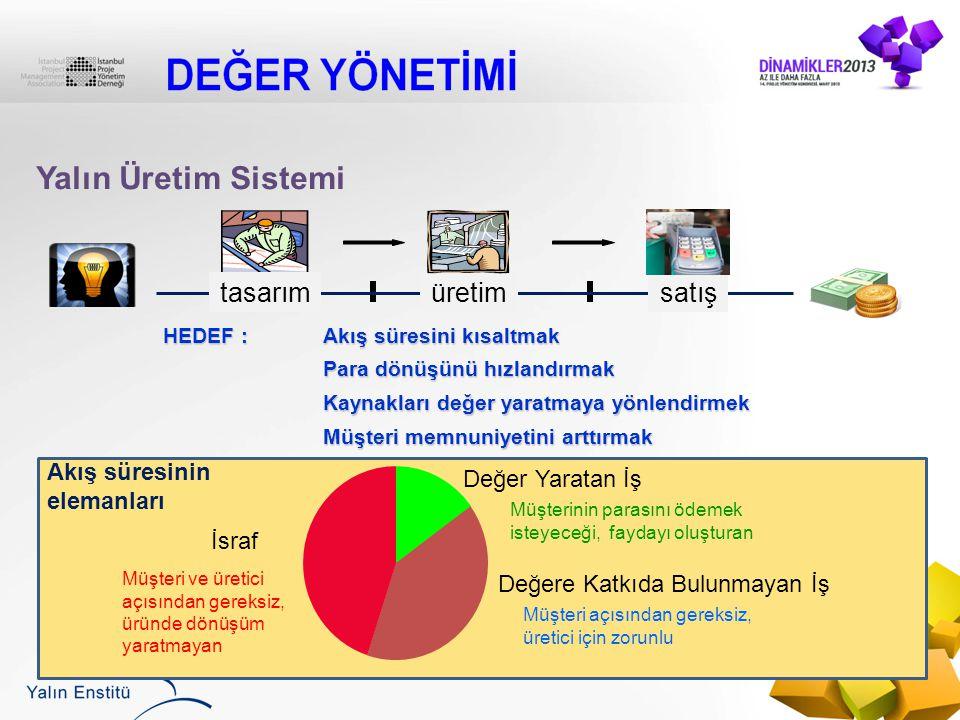 Yalın Üretim Sistemi tasarım üretim satış Akış süresinin elemanları