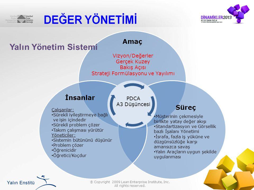 Yalın Yönetim Sistemi Amaç İnsanlar Süreç Vizyon/Değerler Gerçek Kuzey
