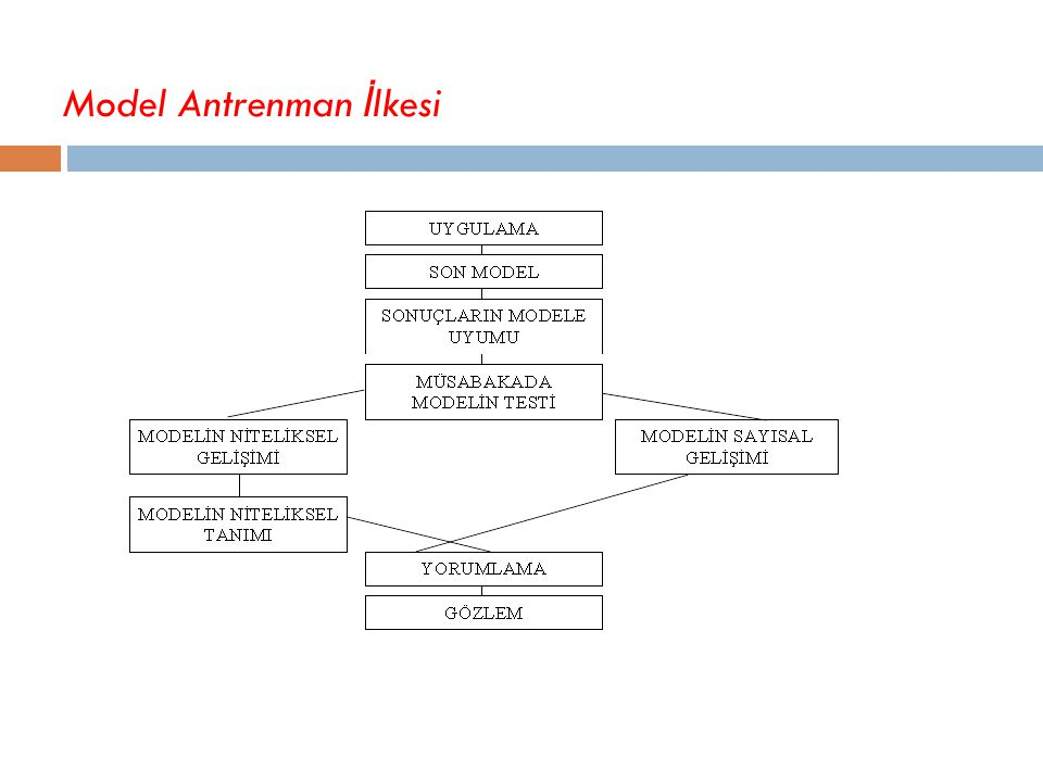 Model Antrenman İlkesi