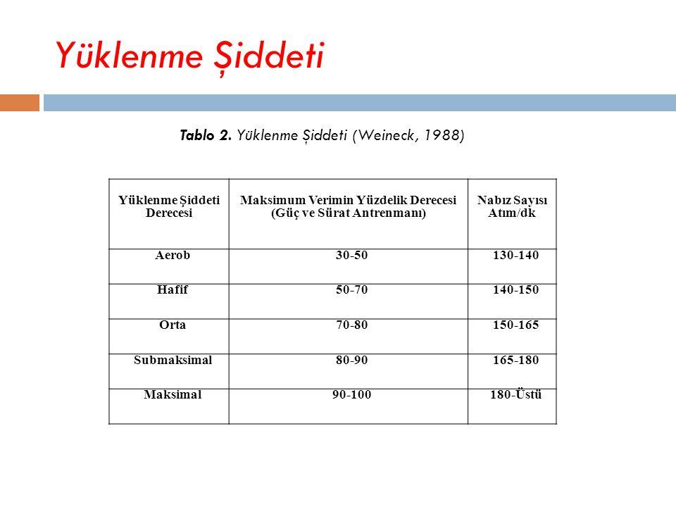 Yüklenme Şiddeti Tablo 2. Yüklenme Şiddeti (Weineck, 1988)