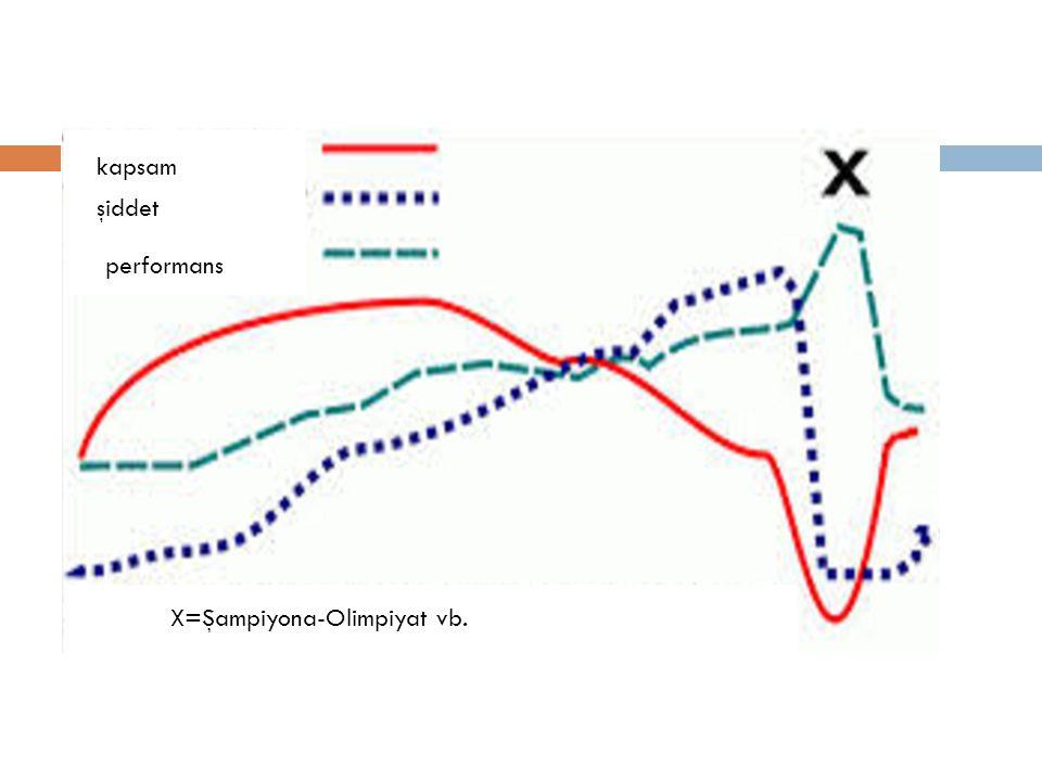kapsam şiddet performans X=Şampiyona-Olimpiyat vb.