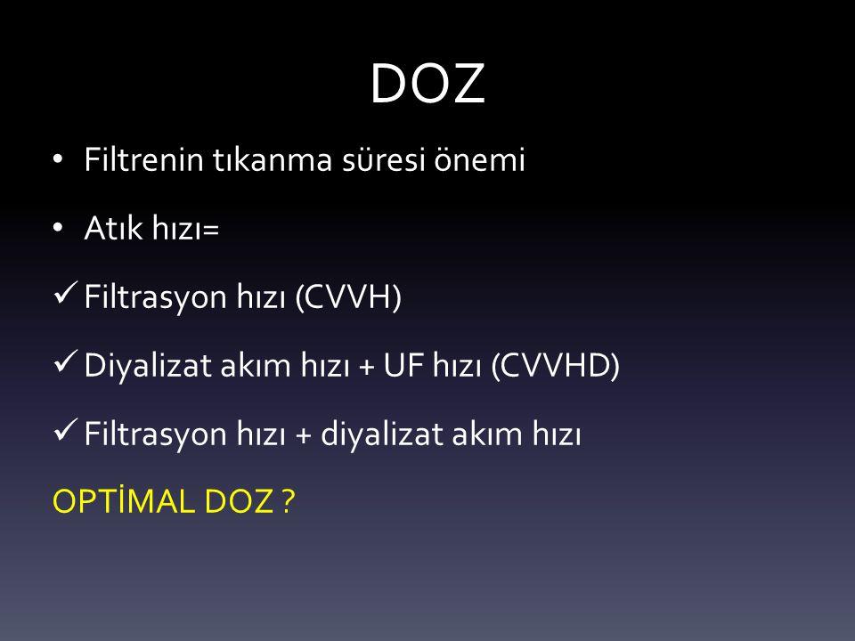DOZ Filtrenin tıkanma süresi önemi Atık hızı= Filtrasyon hızı (CVVH)