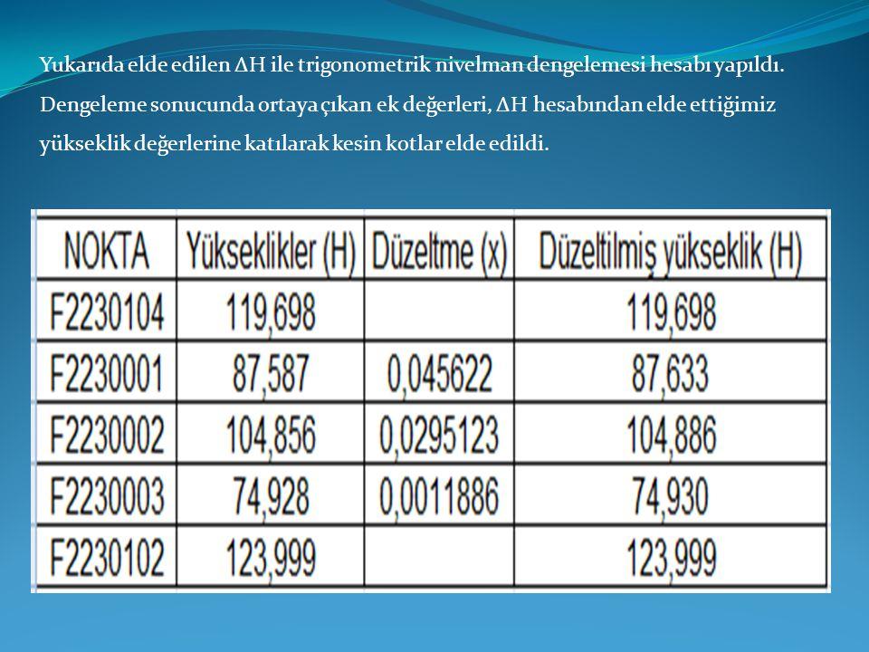 Yukarıda elde edilen ΔH ile trigonometrik nivelman dengelemesi hesabı yapıldı.