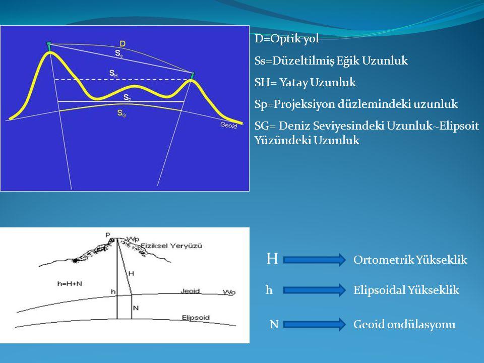 H D=Optik yol Ss=Düzeltilmiş Eğik Uzunluk SH= Yatay Uzunluk